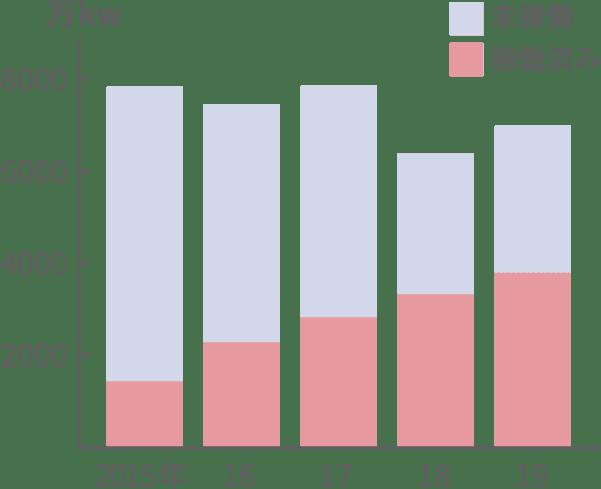 太陽光の未稼働・稼働済み状況のグラフ